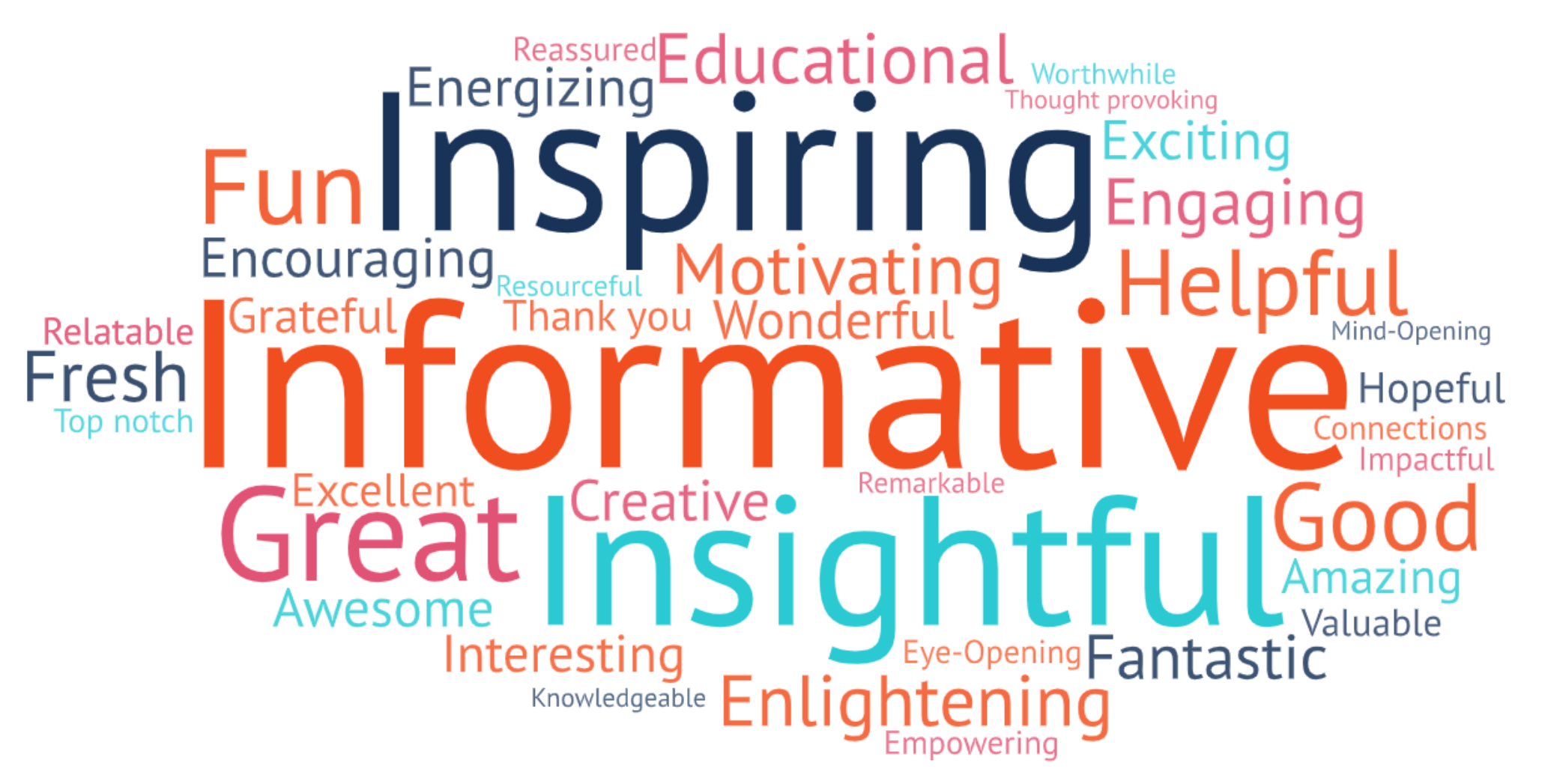 RallyFwd May 2021 Attendee Word Cloud